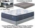 "Mt Dana 17"" EuroTop Innerspring Foam Encased PwrPkd Coil Kg Mattress+Foundation;Perfect For Cradling"